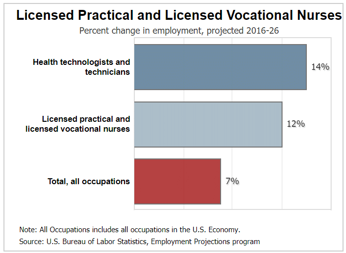 Job Outlook for LVNs