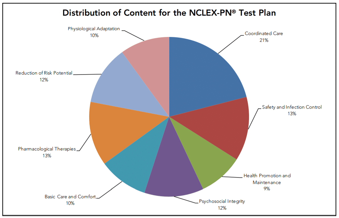 Distribution of content for the NCLEX-PN