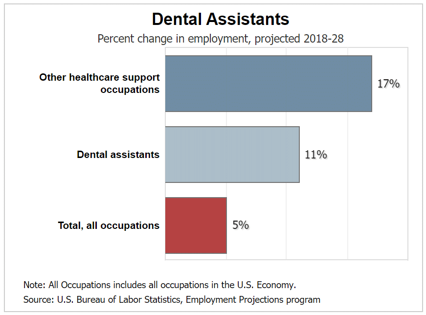 Are Dental Assistants in Demand