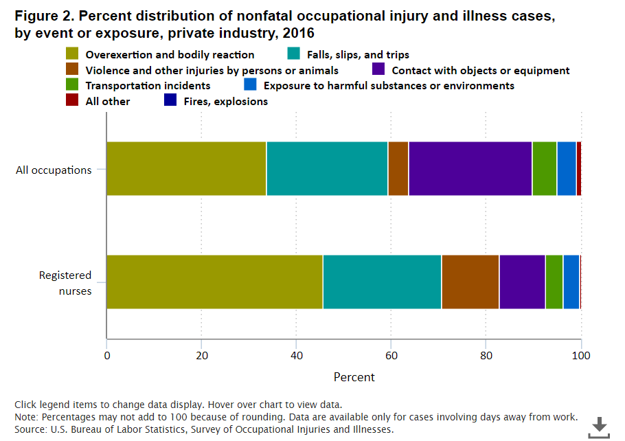 BLS graph for RN injuries