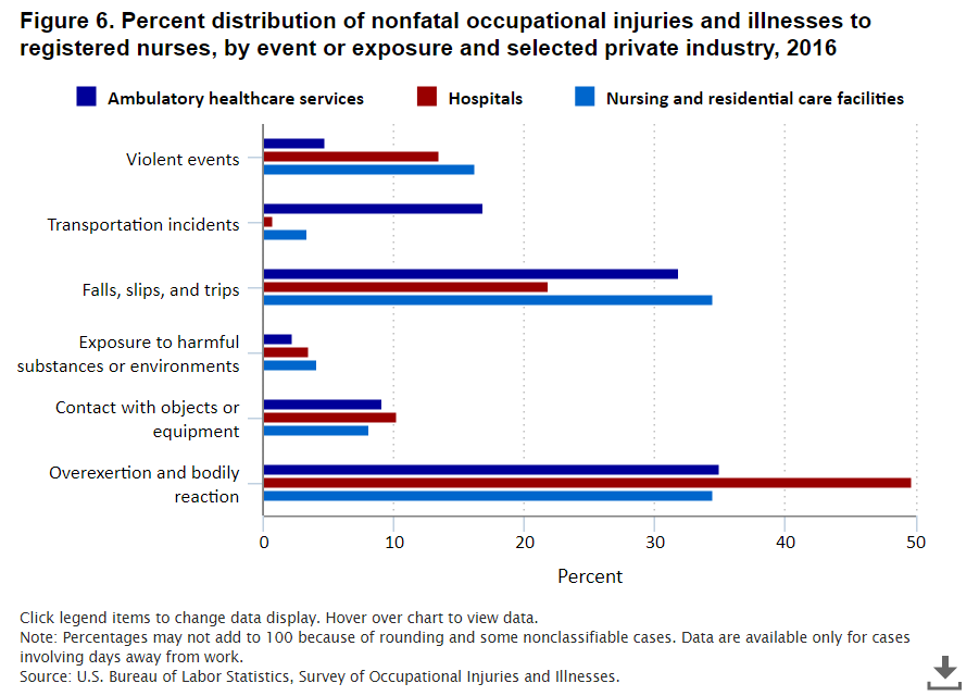 BLS figure for RN injuries